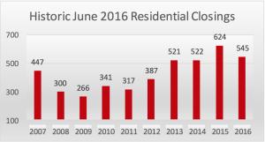 Historic June Closings in Williamson County TN