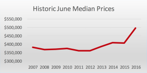 Historic June Median Prices in Williamson County TN
