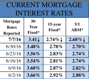 7-7-16 Mortgage Rates